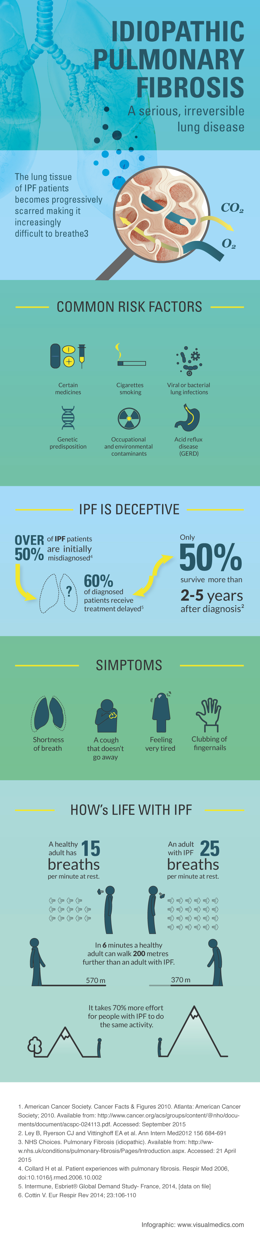 A Science Infographic on How IPF, Idiopathic pulmonary fibrosis, affects patients